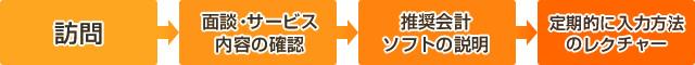 訪問 面談・サービス内容の確認 推奨会計ソフトの説明 定期的に入力方法のレクチャー